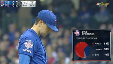 Photo of Without Normal Sinker, Kyle Hendricks May Want to Throw Hitters a Curve